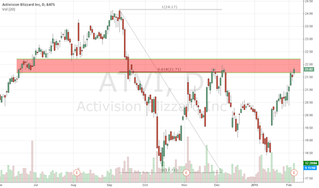 ATVI: Strong resistance and key Fibonacci level on Activision chart