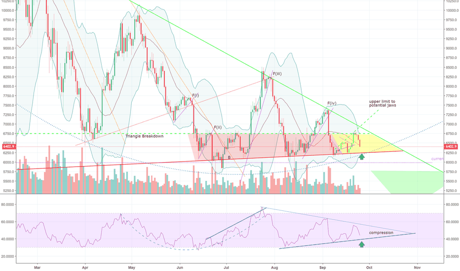 BTCUSD: BTCUSD compression in RSI