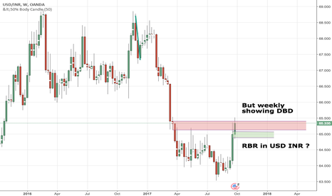 USDINR: USD INR weekly DBD