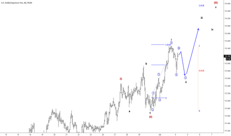 USDJPY: USDJPY Looking Bullish
