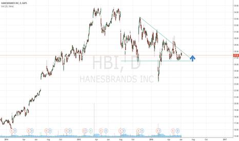 HBI: Buy