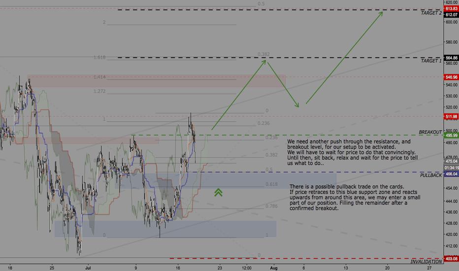 ETHUSD: Long setup - short term
