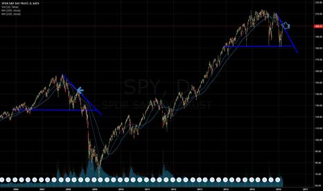 SPY: $SPY Similar pattern of May 16, 2008. #BolsaMx