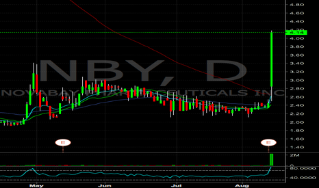 NBY: $NBY short into half dollar resistance