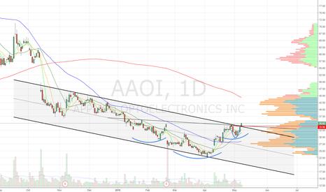 AAOI: Channel + iH&S breakout