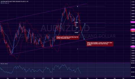 AUDNZD: AUD / NZD Further down side.