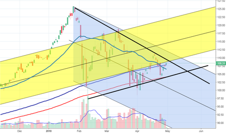 SSO: Looks like the symetrical triangle is setting up nice...