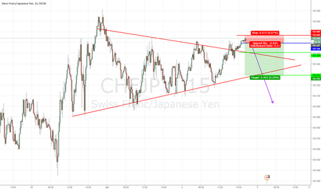 CHFJPY: FAKEOUT?