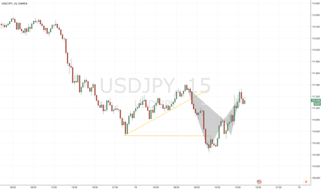 USDJPY: Short entry on the USD