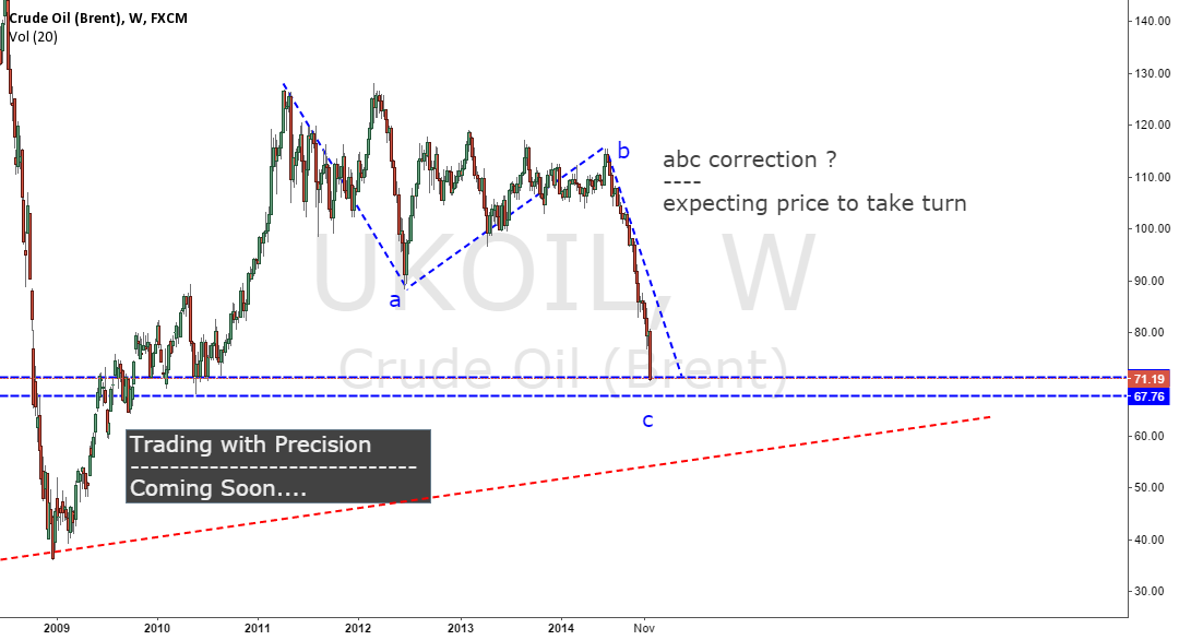 ABC Correction - Expecting price to take turn