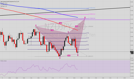 NZDJPY: Possible Bearish Butterfly