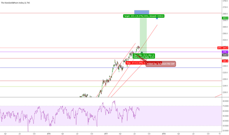 SPX: SPX wait drop around 2428  for Long to 2600