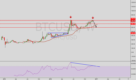 BTCUSD: Good time to start shorting Bitcoin ??