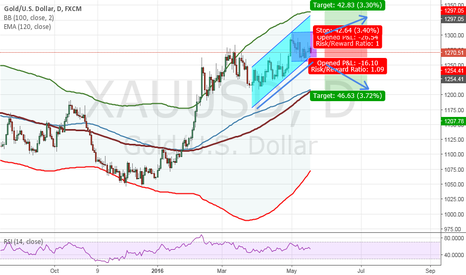 XAUUSD: GOLD - Consolidation on the daily chart - prime time to get in