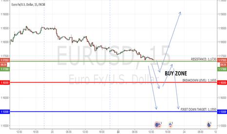 EURUSD: EURUSD: Up if Holds. Down if Breaks.
