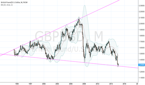 GBPUSD: GBPUSD Broadening Triangle on Monthly Chart