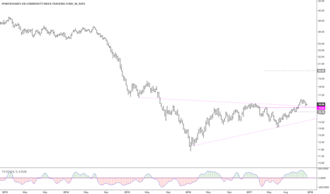 DBC: Commodities ready to go