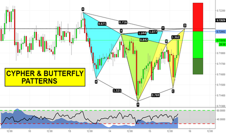 NZDUSD: Butterfly e Cypher pattern in confluenza!