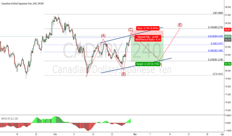 CADJPY: CADJPY Sell setup is on the 61.8% level