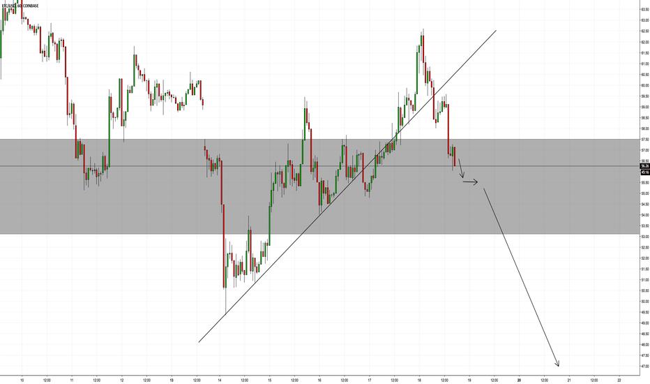 LTCUSD: LTC Trend line broken..