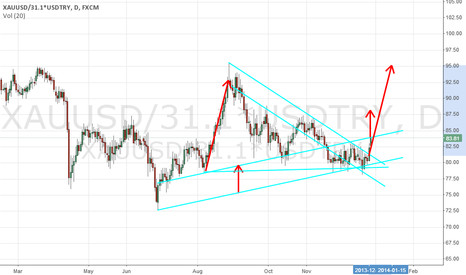 XAUUSD/31.1*USDTRY: gram tl 1 target and second target