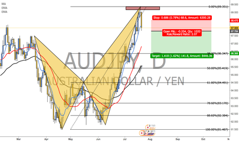 AUDJPY: CRAB COMPLETON