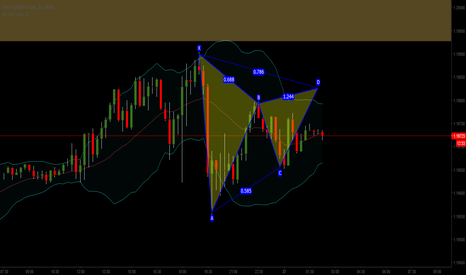 EURCHF: pattern trading
