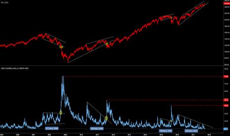 VIX: VIX and S&P 500 correlation