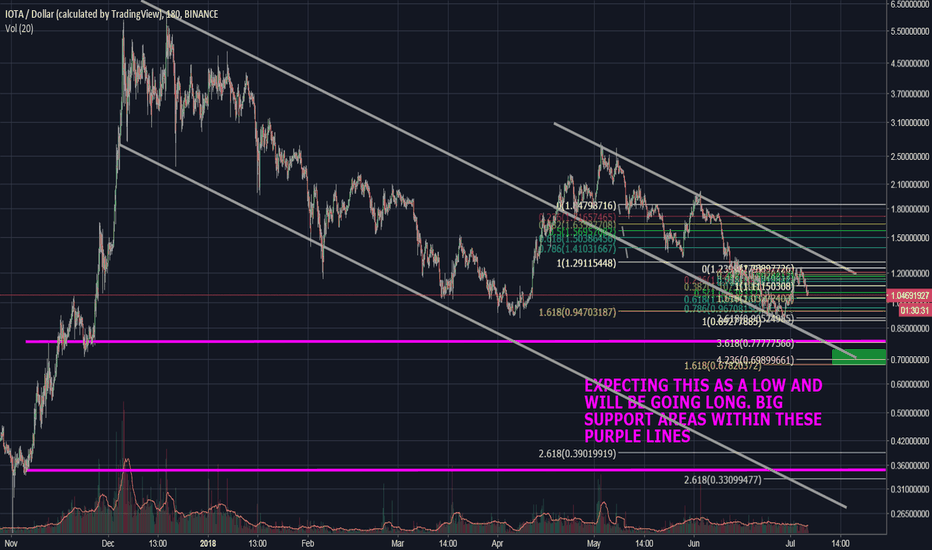 IOTAUSD: IOTA EXPECTED BOTTOMS AND BUY TARGETS