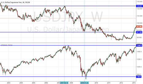 USDJPY: IS YEN REALLY RISK-OFF AND CORRELATED TO SPX (RISK-ON)?