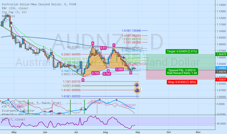 AUDNZD: Long Gartley