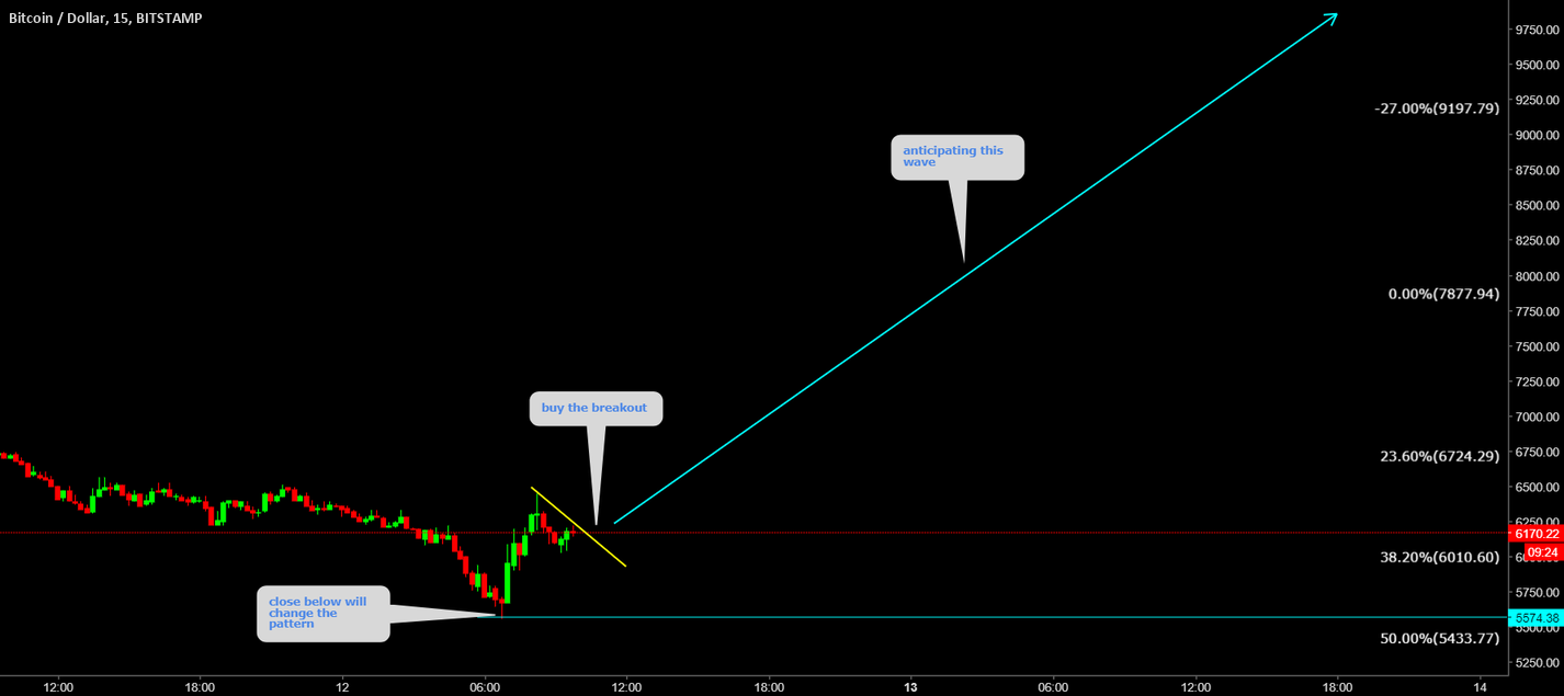 BTCUSD Buy the breakout and set the target at 10k