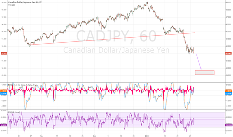 CADJPY: Anything Other Than Quiet Ahead of The Fed