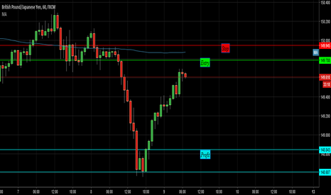 GBPJPY: Looking to short