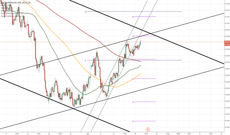 AUDJPY: AUD/JPY 4H Chart: Approaches dominant resistance