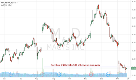 M: Buy $M If it Breaks This Level, Avoid If It Does Not