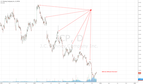 JCP: Earnings are scary.