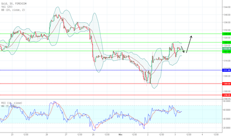 XAUUSD: TECHNICAL ANALYSIS 02/03/2018 GOLD : BULLISH