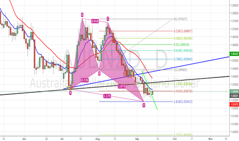 AUDNZD: Bullish Butterfly Completion
