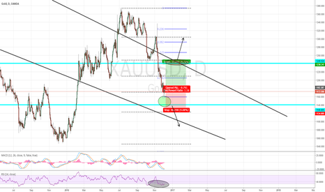 XAUUSD: GOLD thoughts