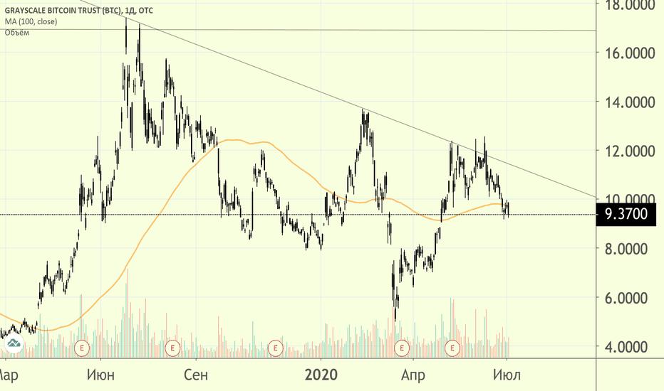 bitcoin investment trust (otc: gbtc)