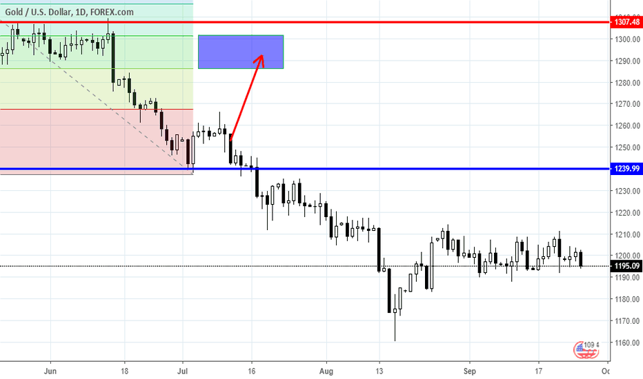 XAUUSD: Range trading: Gold and Oil as for 09/26/2018