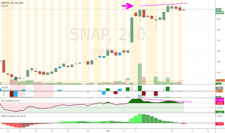 SNAP: Bear Divergence on SNAP 4H
