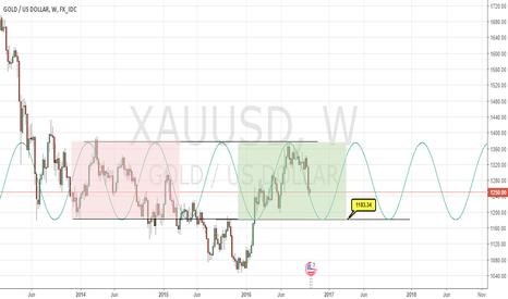 XAUUSD: gold alarm