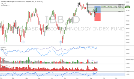 IBB: IBB: Could be range bound here