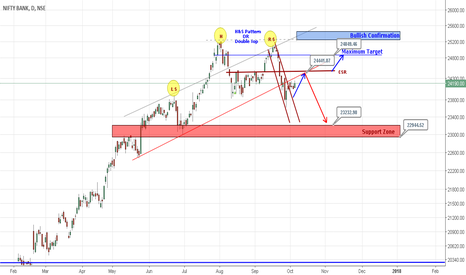 BANKNIFTY: Bank Nifty Channel Break Up & Go long with limited risk