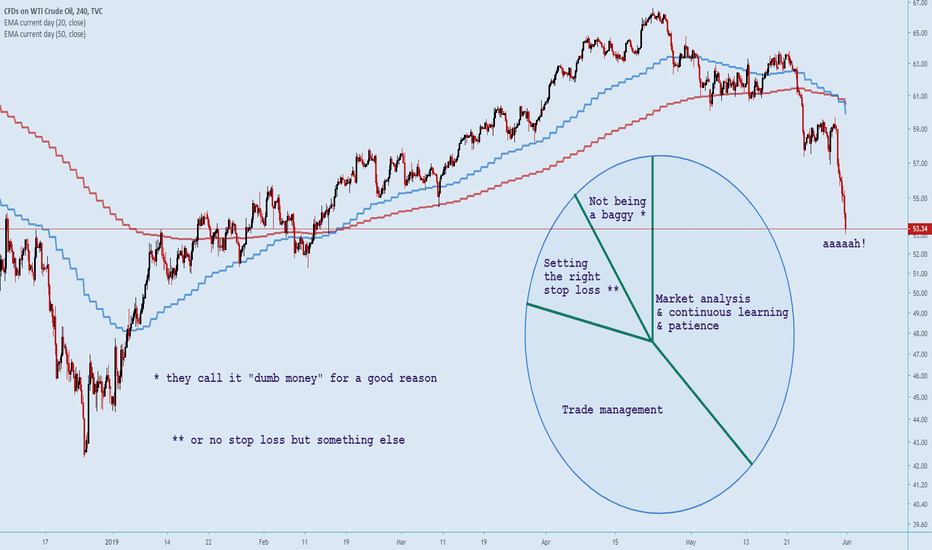 Page 5 Ideas and Forecasts on CFDs on Crude Oil (WTI) — FX