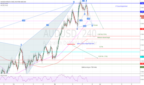 AUDUSD: Rebound in place