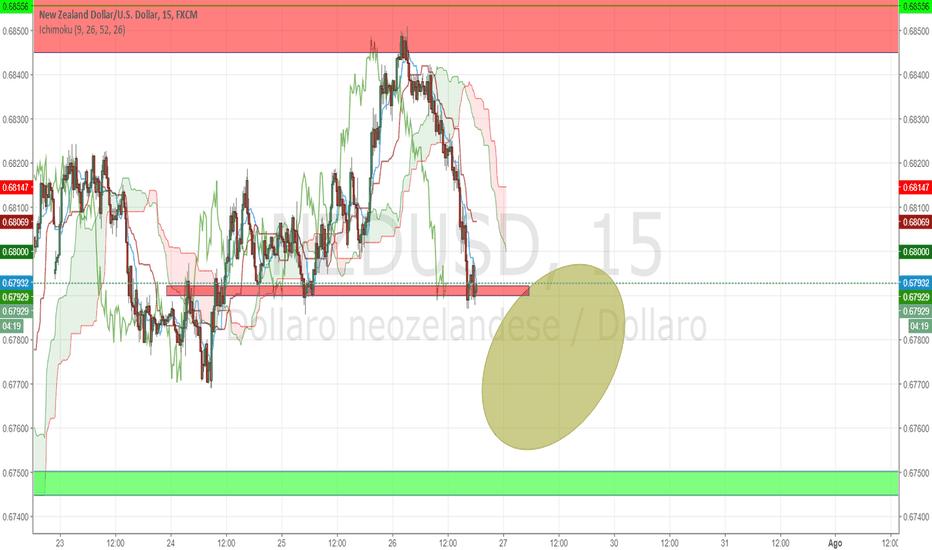 NZDUSD: Analisi NZD/USD