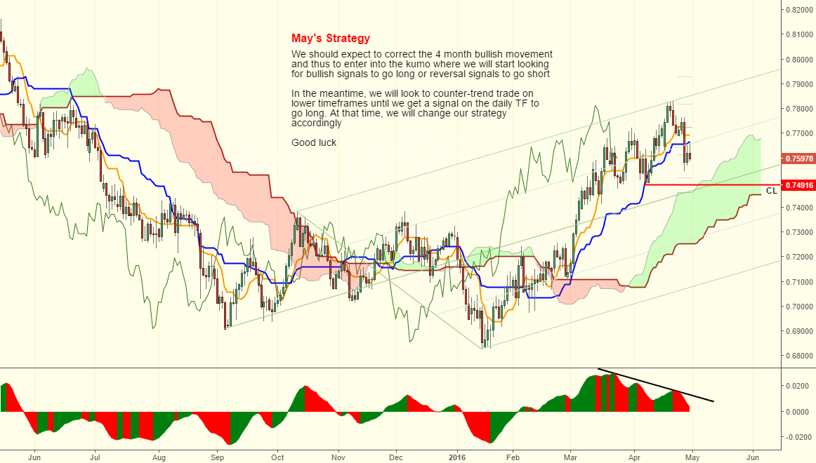 May's pullback .. or is it a pullback???